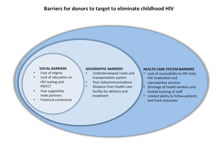 Barriers-for-donors-to-target-to-eliminate-childhood-HIV