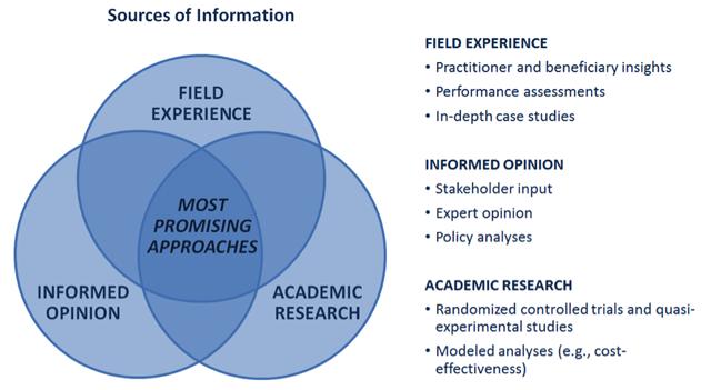 Philanthropic_Evaluation_Evidence_chart